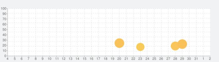 タイムテーブル:FUJI ROCK FESTIVAL '21の話題指数グラフ(8月2日(月))