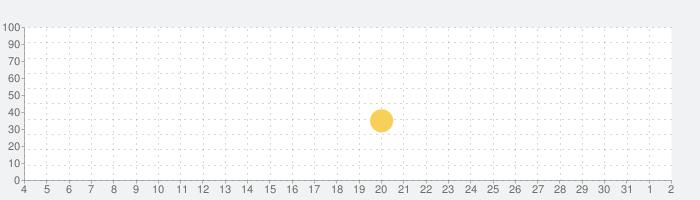カオスブレイカーの話題指数グラフ(8月2日(月))