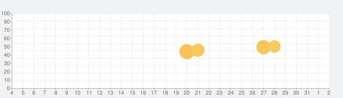 フリモ お得なクーポンを探せるアプリの話題指数グラフ(8月2日(月))