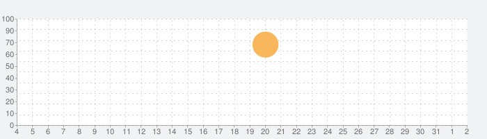 ITALY. Land of Wondersの話題指数グラフ(8月2日(月))