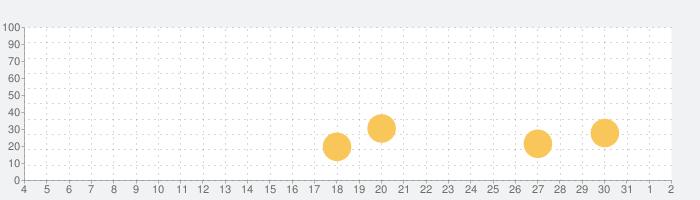 サイコロ元素師の話題指数グラフ(8月2日(月))
