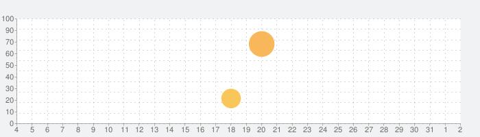 大田区防災アプリの話題指数グラフ(8月2日(月))
