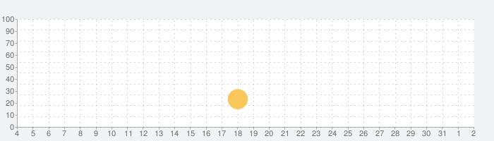 Mars Idleの話題指数グラフ(8月2日(月))