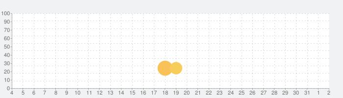 Smart Detectorの話題指数グラフ(8月2日(月))