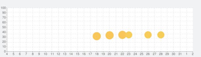 Run Word Rushの話題指数グラフ(8月2日(月))