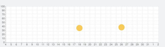 Ucカレンダー見やすい無料スケジュール帳アプリで管理の話題指数グラフ(8月2日(月))