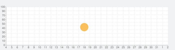 Revista PLACARの話題指数グラフ(8月2日(月))