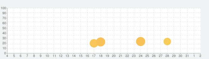 制服美少女図鑑の話題指数グラフ(8月2日(月))