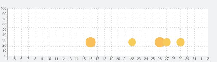 汇丰银行の話題指数グラフ(8月2日(月))