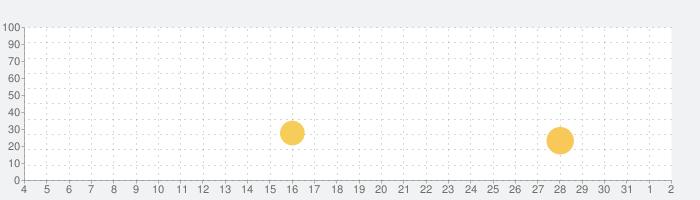 トイ・ストーリードロップ!の話題指数グラフ(4月2日(木))