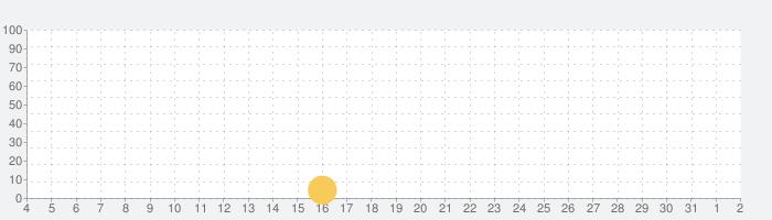 脱出ゲーム ウサギとカフェと優雅なひとときの話題指数グラフ(8月2日(月))