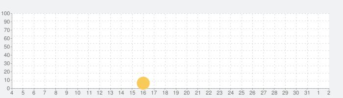 脱出ゲーム 名探偵コナン×CUBIC ROOMの話題指数グラフ(6月2日(火))