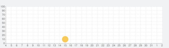 Brella - 気象庁アプリの話題指数グラフ(8月2日(月))
