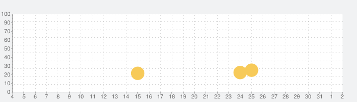 Nonogram - ロジックパズルの話題指数グラフ(8月2日(月))