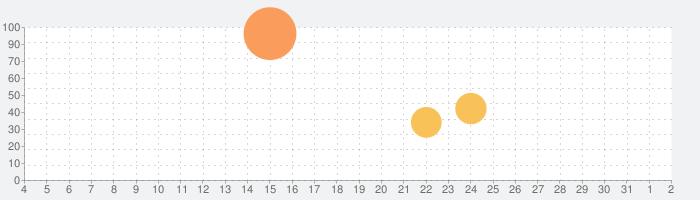 夜撮カメラ -  夜景・夜空に最高のカメラアプリの話題指数グラフ(8月2日(月))