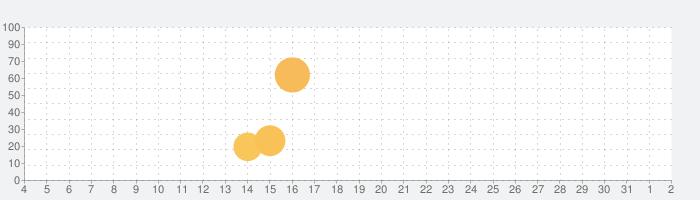 Free Music Downloader-Tube play mp3 Downloaderの話題指数グラフ(8月2日(月))