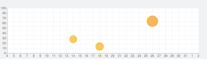 Dr. Pandaレストラン2の話題指数グラフ(8月2日(月))