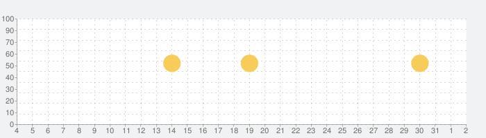 1Password – パスワード保管庫の話題指数グラフ(4月2日(木))