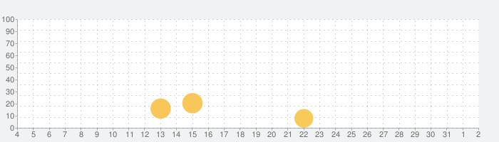 エルダースクロールズ:ブレイズの話題指数グラフ(8月2日(月))