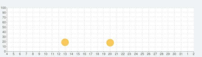 IP Webcam Home Security Cameraの話題指数グラフ(8月2日(月))