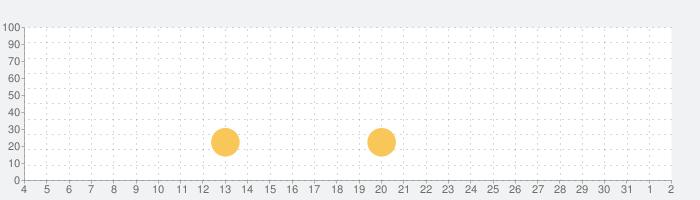 CryptoMemoの話題指数グラフ(8月2日(月))