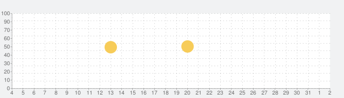 GameWith ゲームウィズの話題指数グラフ(8月2日(月))