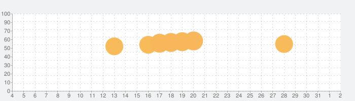 SPI言語 【Study Pro】の話題指数グラフ(8月2日(月))