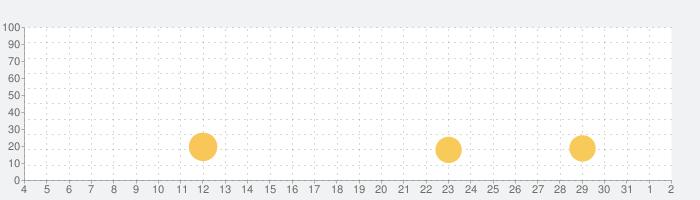 Hue エッセンシャル - Philips Hue & TRÅDFRIの話題指数グラフ(8月2日(月))