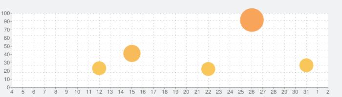 Niffelheimの話題指数グラフ(8月2日(月))