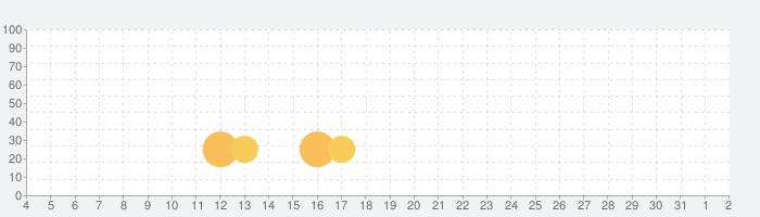 Cash For Tasksの話題指数グラフ(8月2日(月))