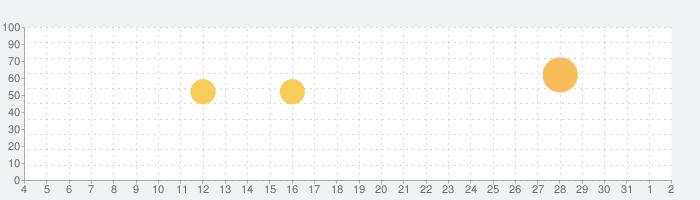 au Wi-Fi アクセスの話題指数グラフ(8月2日(月))