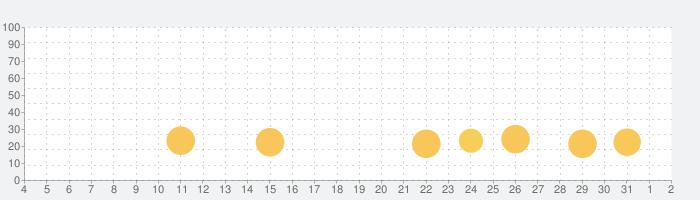 ブロックパズル-古典的な脳パズルゲームの話題指数グラフ(8月2日(月))
