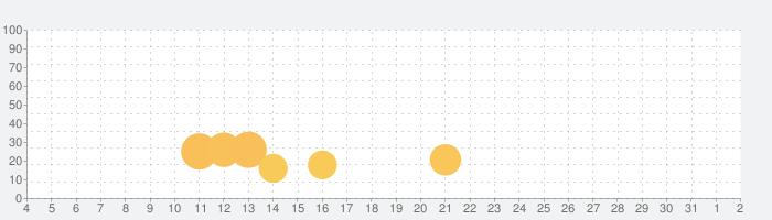 FindPlant - New Plant identificationの話題指数グラフ(8月2日(月))