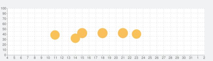 Prime - RAWマニュアルカメラとフォーカスピーキングの話題指数グラフ(8月2日(月))