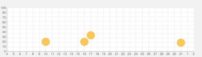 癒しの雨音 - あまやどり -の話題指数グラフ(8月2日(月))