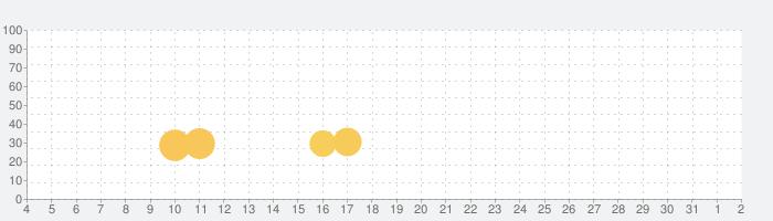 Lords Hooray:レギオン伝説の話題指数グラフ(8月2日(月))