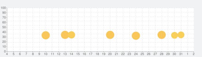 ヤンデレ恋愛ADV うつろにっきの話題指数グラフ(8月2日(月))