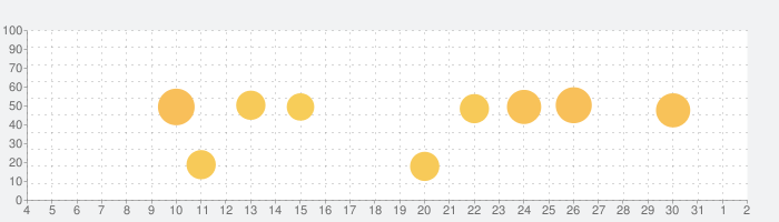 デジタル時計化計画 プロ版 (デジタル時計&カレンダー&天気&RSS)の話題指数グラフ(8月2日(月))
