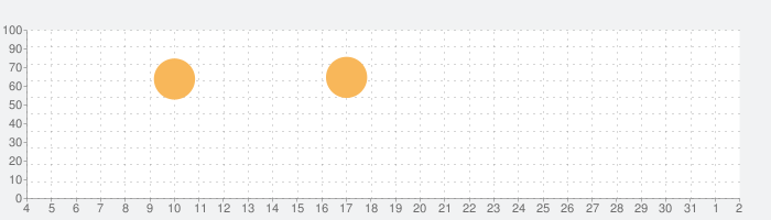UNIQLOアプリ - ユニクロアプリの話題指数グラフ(8月2日(月))