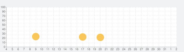 Cross Stitch Club - 美しい刺繍の本の話題指数グラフ(8月2日(月))