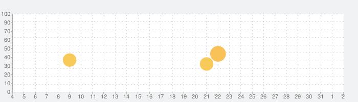 霊能者は団地のおばさん[占い 無料 当たる 人気]の話題指数グラフ(8月2日(月))