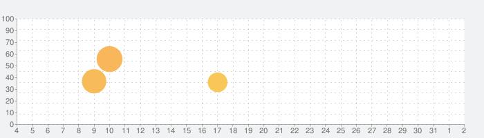 Lowriders Comeback 2: Cruisingの話題指数グラフ(6月2日(火))