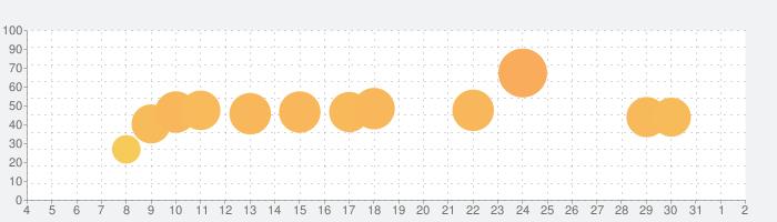 いかだ戦争:クレージーな海のバトルの話題指数グラフ(8月2日(月))