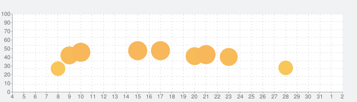 Weapon Clonerの話題指数グラフ(8月2日(月))