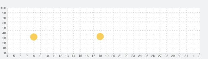 リトルパンダのジュエルアドベンチャーの話題指数グラフ(6月2日(火))