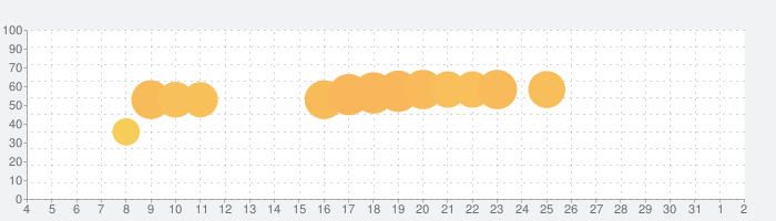 Happy Wheelsの話題指数グラフ(4月2日(木))