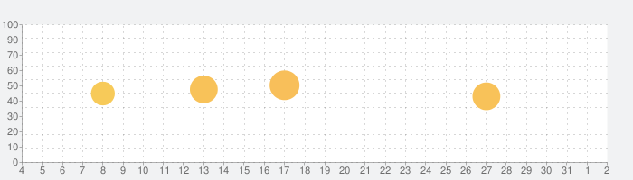 Walli - 壁紙の話題指数グラフ(4月2日(木))