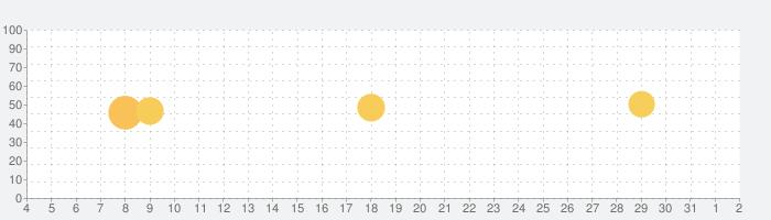 CHEERZの話題指数グラフ(8月2日(月))
