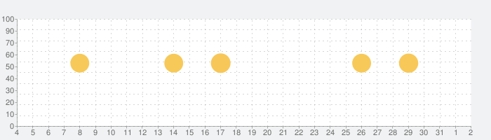 Nova Launcher ホームの話題指数グラフ(6月2日(火))