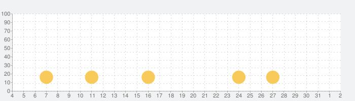 ソード&ブレイドの話題指数グラフ(8月2日(月))